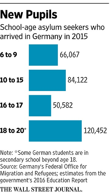 Asylum Seekers Arrived in Germany Bar Chart